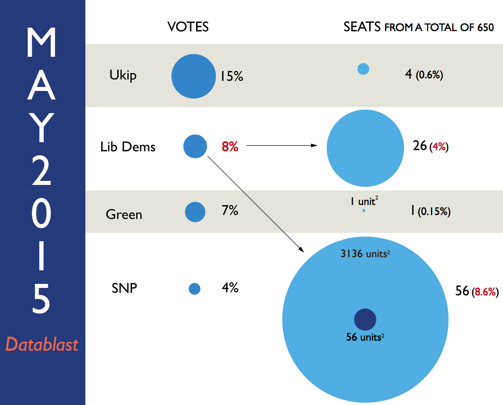 Infographic of forecast votes-to-seats for Ukip, Lib Dems, Greens, and SNP, highlighting inaccuracies