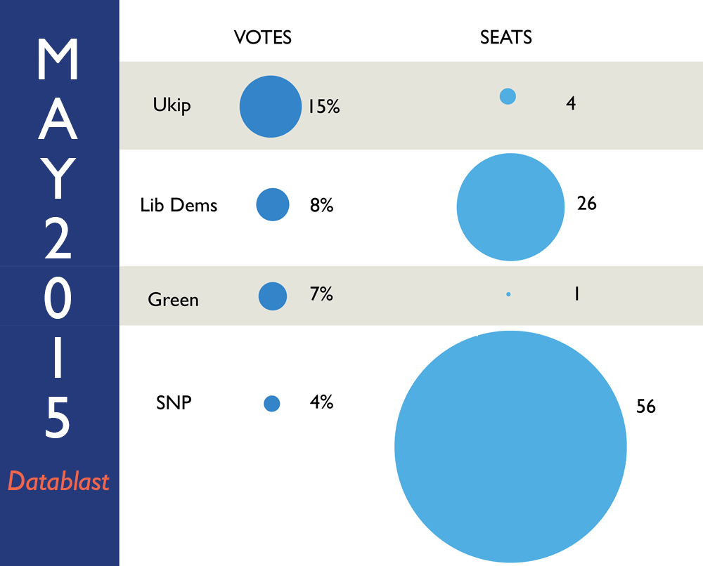 Infographic of forecast votes-to-seats for Ukip, Lib Dems, Greens, and SNP